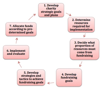 'Responsible fundraising strategy' chart